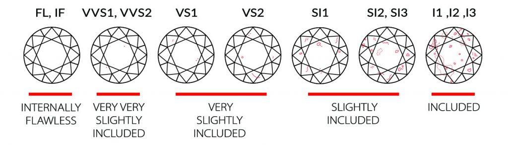 diamond-clarity-scale