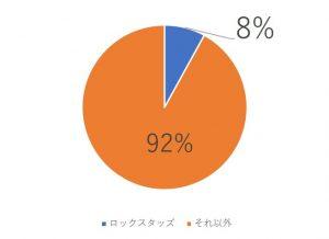 ロックスタッズ 服 グラフ