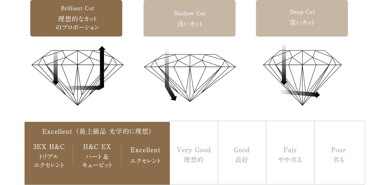 ダイヤモンド カット